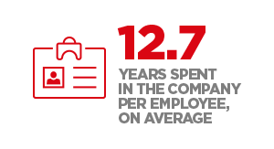 12.7 years spent in the company per employee, on average