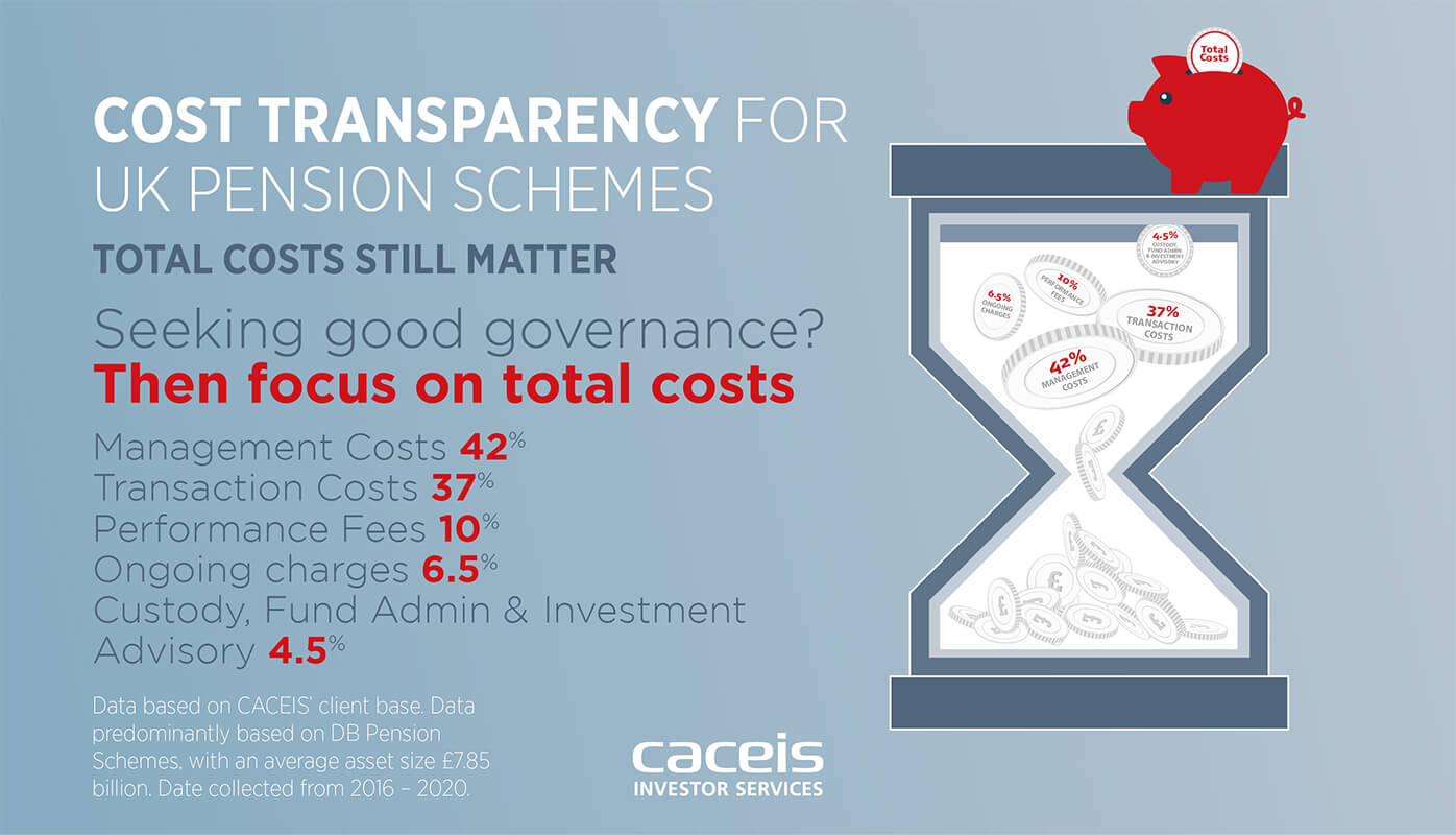 Cost Transparency uncovered