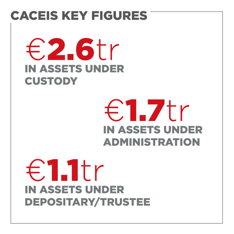 CACEIS Key figures 2018