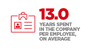 13.0 years spent in the company per employee, on average
